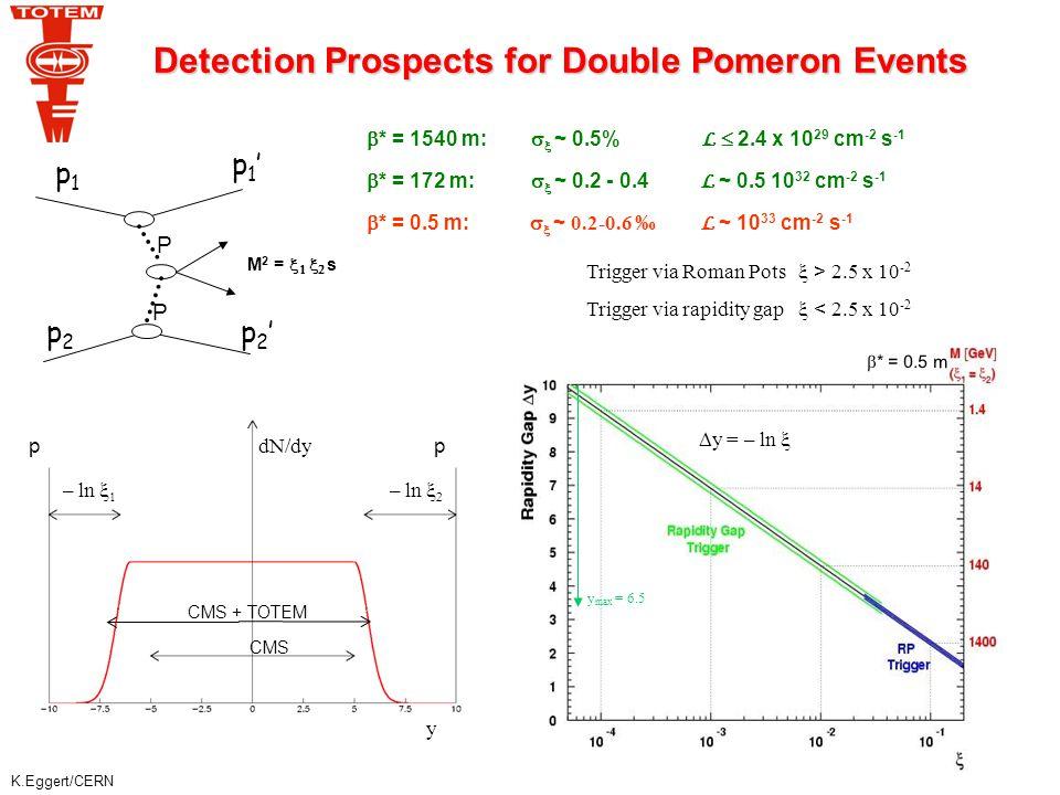 K.Eggert/CERN  y = – ln  y max = 6.5 Trigger via Roman Pots  > 2.5 x 10 -2 Trigger via rapidity gap  < 2.5 x 10 -2  * = 1540 m:   ~ 0.5% L 