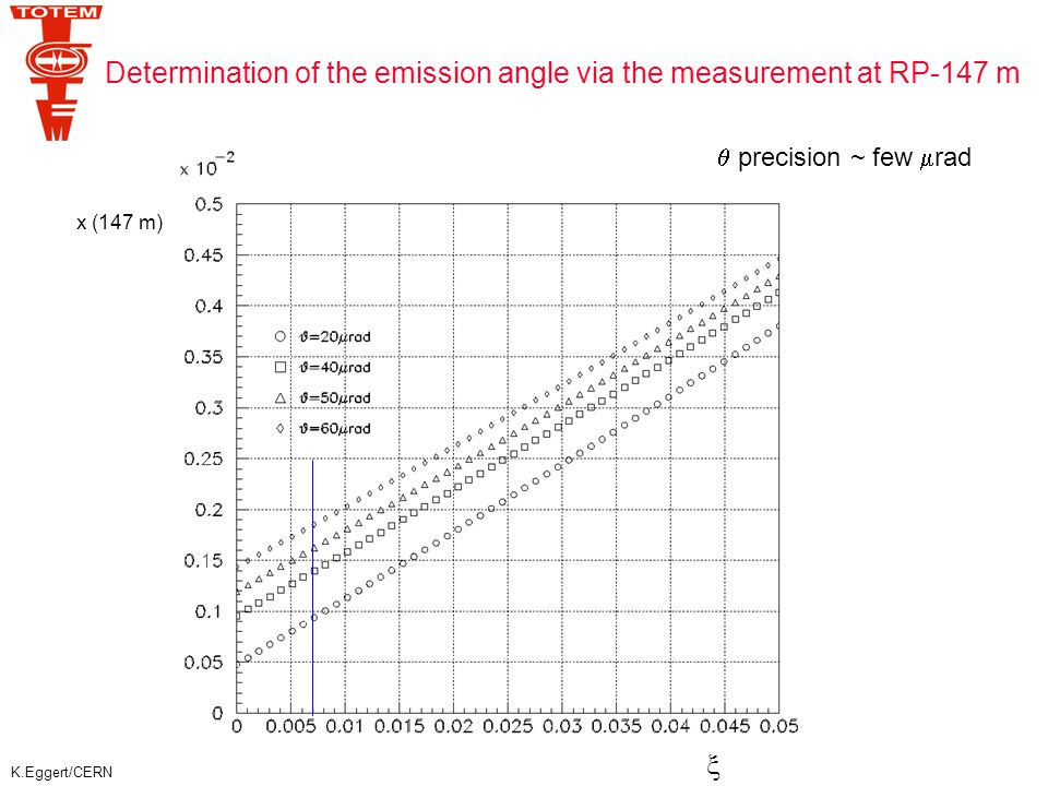 K.Eggert/CERN Determination of the emission angle via the measurement at RP-147 m  x (147 m)  precision ~ few  rad