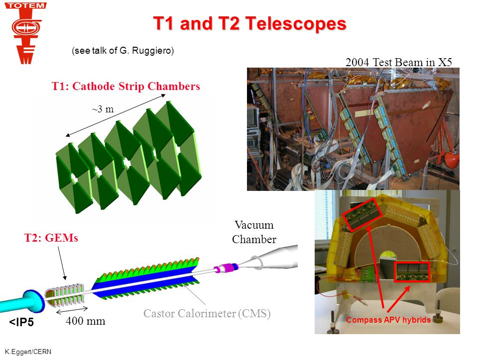 K.Eggert/CERN T1 and T2 Telescopes ~3 m T1: Cathode Strip Chambers Compass APV hybrids 400 mm Castor Calorimeter (CMS) Vacuum Chamber T2: GEMs 2004 Test Beam in X5 <IP5 (see talk of G.