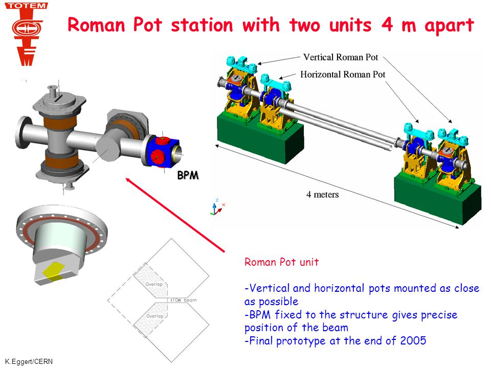 K.Eggert/CERN Roman Pot station with two units 4 m apart Roman Pot unit -Vertical and horizontal pots mounted as close as possible -BPM fixed to the structure gives precise position of the beam -Final prototype at the end of 2005 BPM