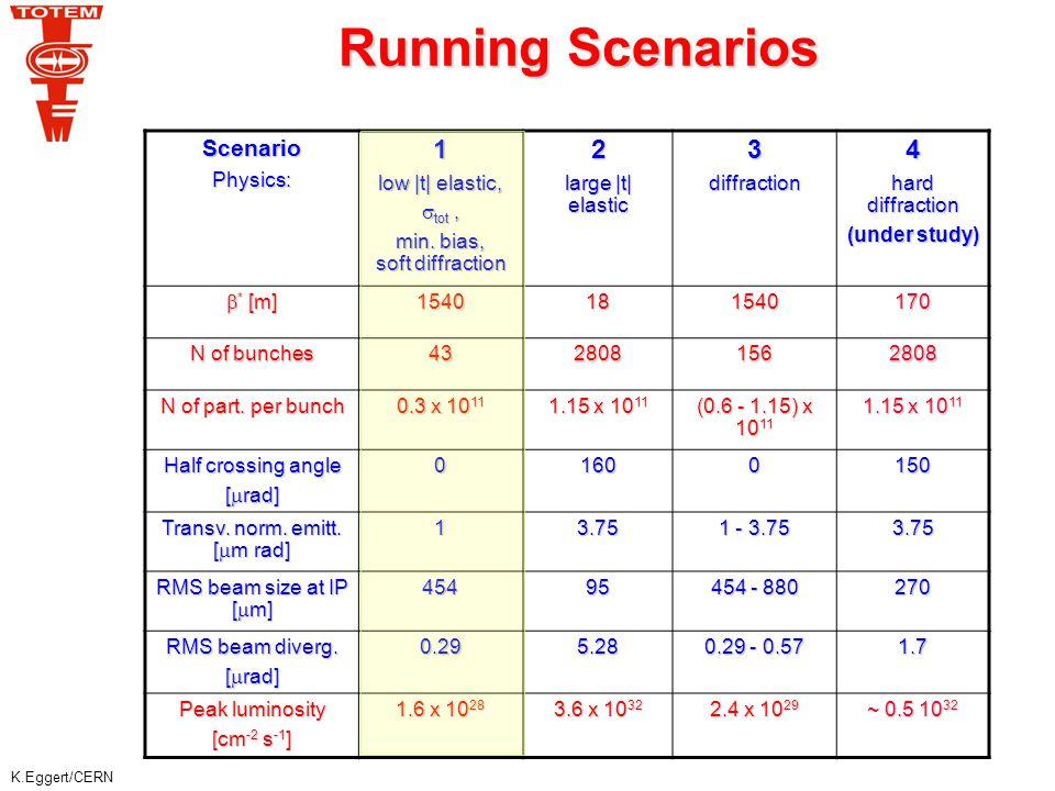K.Eggert/CERN Running Scenarios ScenarioPhysics:1 low |t| elastic,  tot, min. bias, soft diffraction 2 large |t| elastic 3diffraction4 hard diffracti