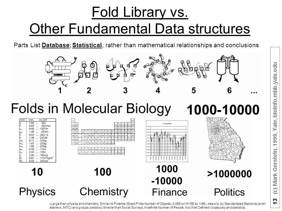 13 (c) Mark Gerstein, 1999, Yale, bioinfo.mbb.yale.edu Fold Library vs.