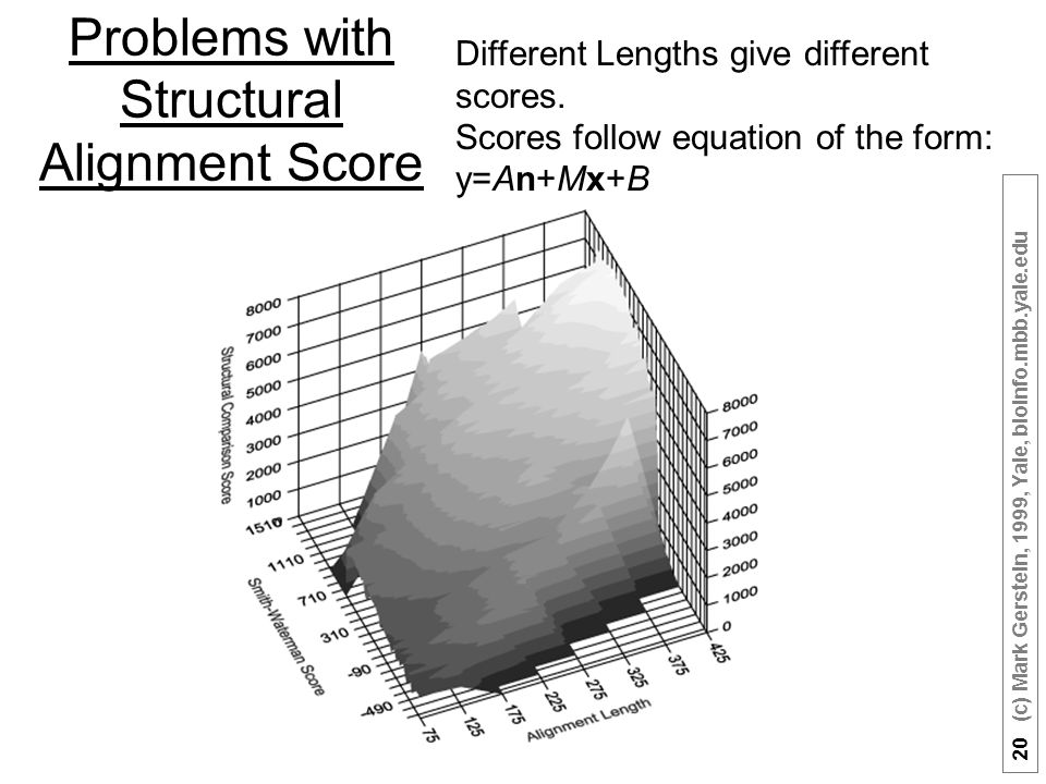 20 (c) Mark Gerstein, 1999, Yale, bioinfo.mbb.yale.edu Problems with Structural Alignment Score Different Lengths give different scores.