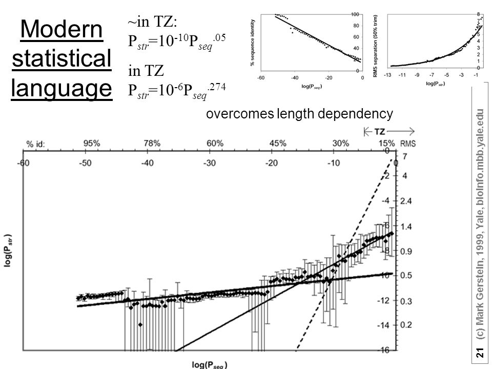 21 (c) Mark Gerstein, 1999, Yale, bioinfo.mbb.yale.edu Modern statistical language ~in TZ: P str =10 -10 P seq.05 in TZ P str =10 -6 P seq.274 overcomes length dependency