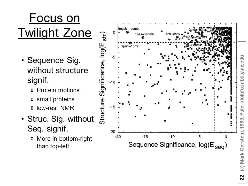 22 (c) Mark Gerstein, 1999, Yale, bioinfo.mbb.yale.edu Focus on Twilight Zone Sequence Sig.
