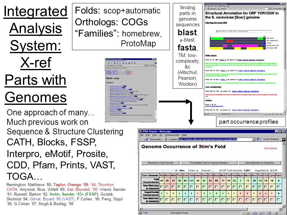 25 (c) Mark Gerstein, 1999, Yale, bioinfo.mbb.yale.edu Integrated Analysis System: X-ref Parts with Genomes One approach of many...