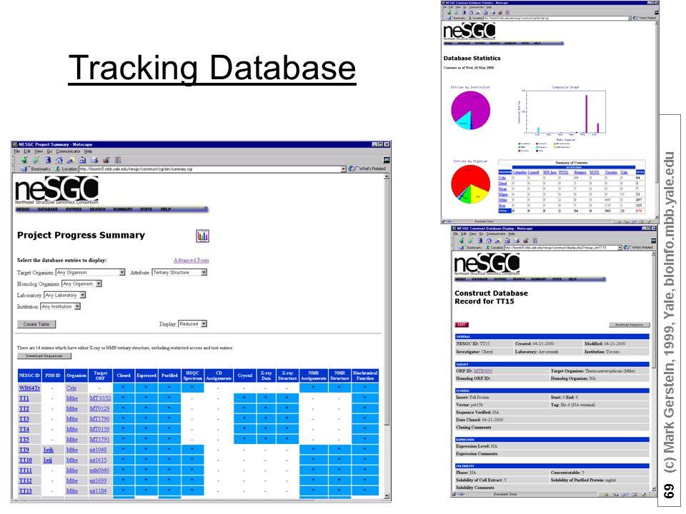 69 (c) Mark Gerstein, 1999, Yale, bioinfo.mbb.yale.edu Tracking Database
