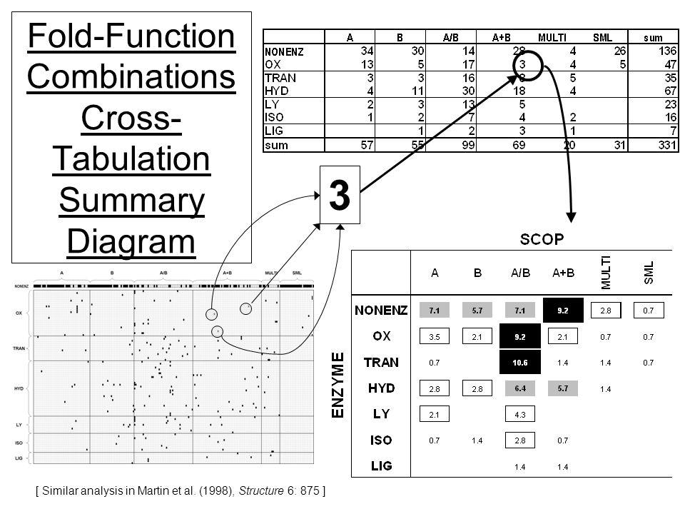 80 (c) Mark Gerstein, 1999, Yale, bioinfo.mbb.yale.edu Fold-Function Combinations Cross- Tabulation Summary Diagram 3 [ Similar analysis in Martin et al.