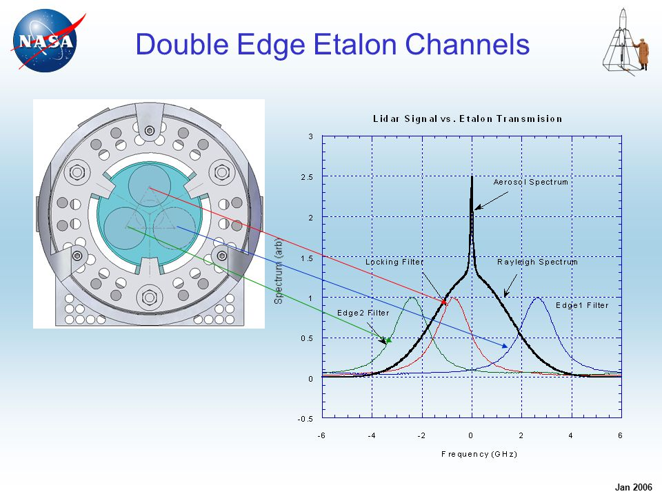 Jan 2006 Michigan Aerospace TWiLiTE Etalon Design Features Discretely 'stepped' plate creates three spectrally distinct resonant cavities –Plate steps of 20.2 nm and 70.7 nm Plate reflectivity of 73% @ 355 nm Surface flatness of /150 @ 633 nm Intragap capacitive feedback provides direct knowledge of gap dynamics –Capacitors fabricated from Expansion Class 0 Zerodur for minimal thermal contributions Stacked ring piezoelectric actuators provide > 3 microns dynamic range –Closed loop operation provides sub-nanometer resolution of motion Invar construction provides thermal stability and mechanical robustness Vibration tests to confirm operation in aircraft environment scheduled in early February
