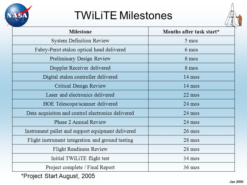 Jan 2006 TWiLiTE System Concept - As of Dec.