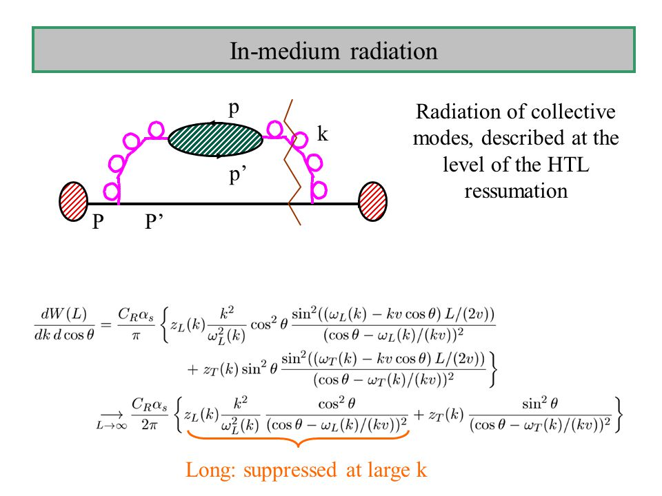 In-medium radiation Radiation of collective modes, described at the level of the HTL ressumation P p p' P' k Long: suppressed at large k