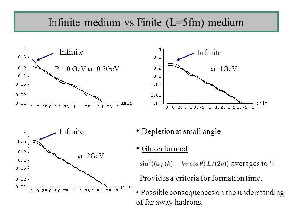 Infinite medium vs Finite (L=5fm) medium P=10 GeV  =0.5GeV Infinite  =1GeV Infinite  =2GeV Depletion at small angle Gluon formed: averages to ½ Provides a criteria for formation time.