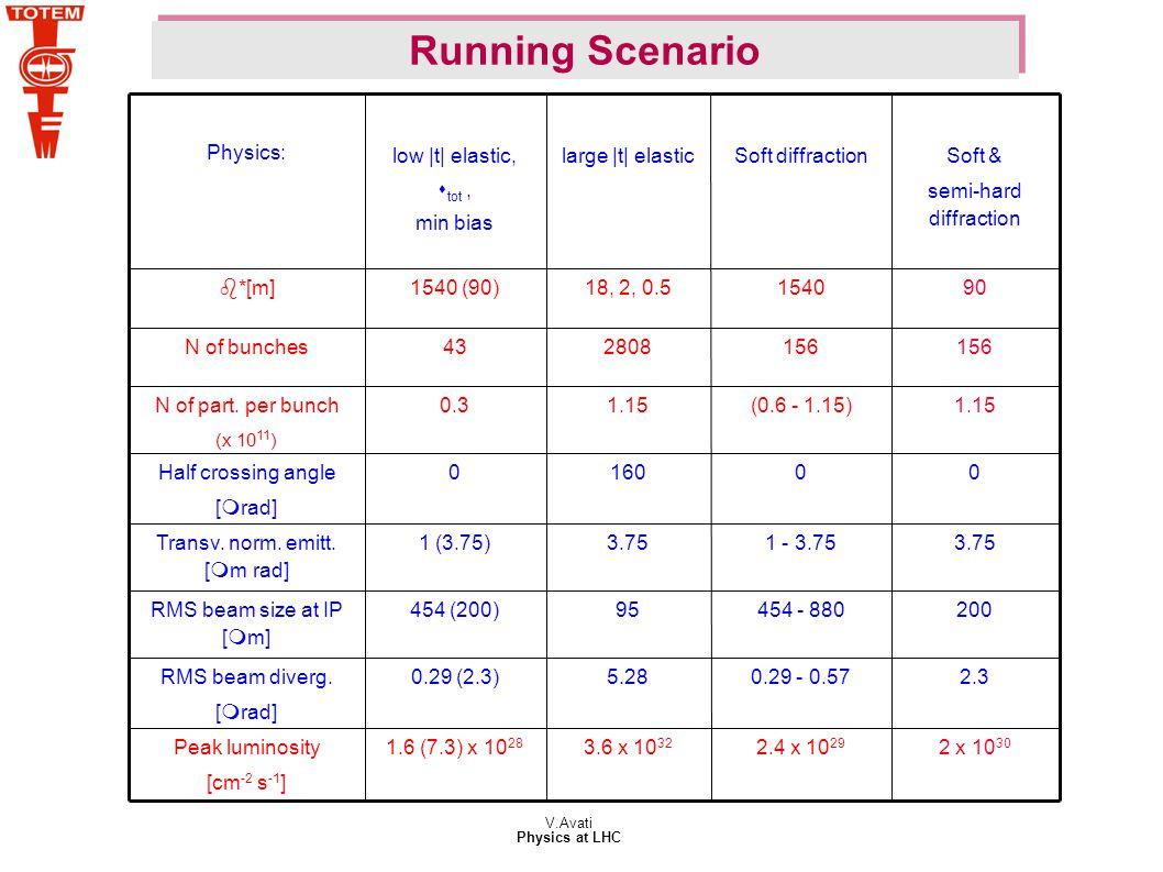 V.Avati Physics at LHC 1.15(0.6 - 1.15)1.150.3N of part.
