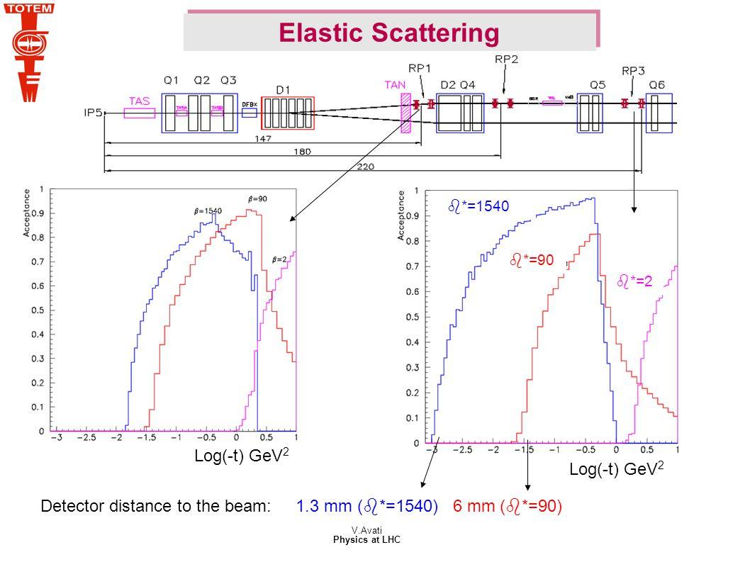 V.Avati Physics at LHC Detector distance to the beam: 1.3 mm (b*=1540) 6 mm (b*=90) b*=1540 b*=2 b*=90 Log(-t) GeV 2