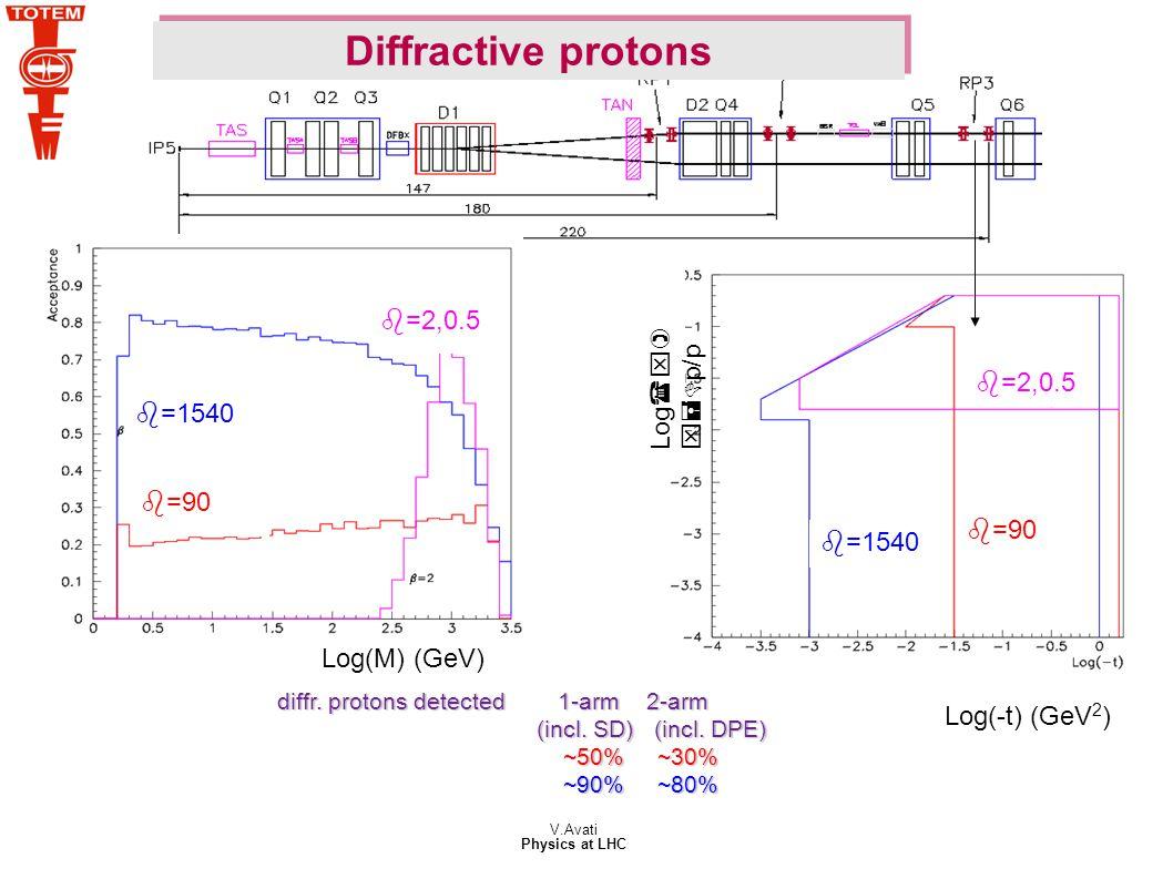 V.Avati Physics at LHC b=1540 b=2,0.5 Log(x) x=Dp/p Log(-t) (GeV 2 ) b=90 b=1540 b=90 b=2,0.5 Log(M) (GeV) diffr.