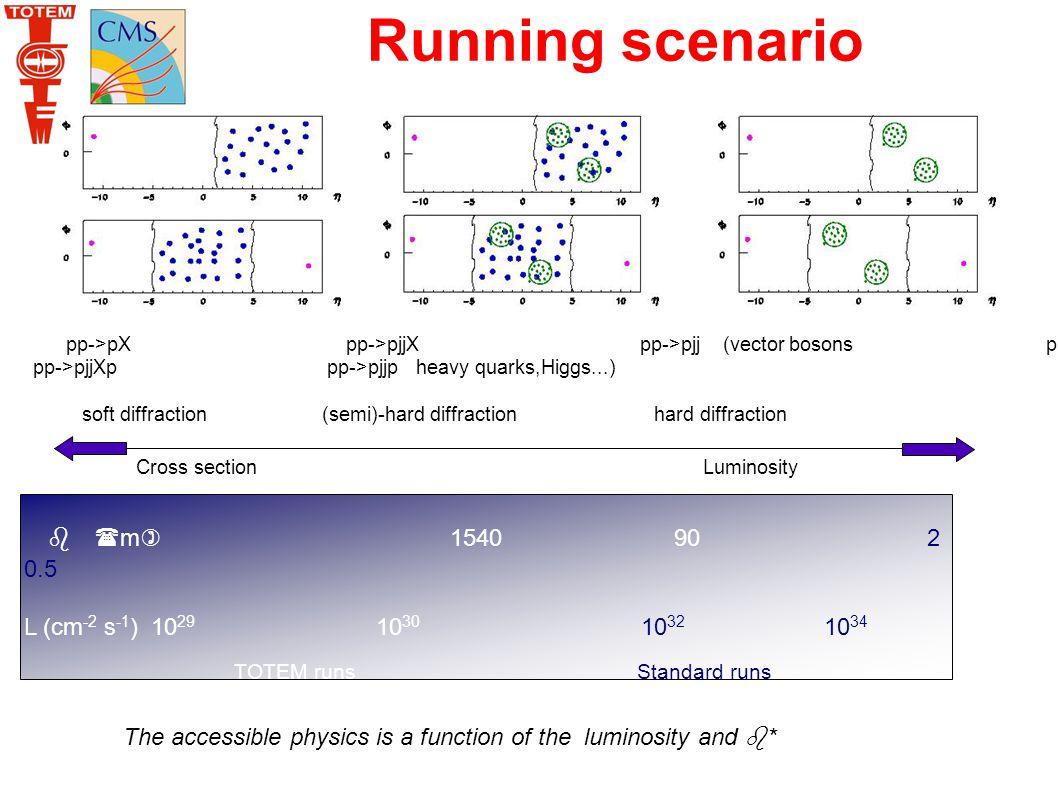 Running scenario pp->pX pp->pjjX pp->pjj (vector bosons pp->pXp pp->pjjXp pp->pjjp heavy quarks,Higgs...) soft diffraction (semi)-hard diffraction hard diffraction Cross section Luminosity b (m) 1540 90 2 0.5 L (cm -2 s -1 ) 10 29 10 30 10 32 10 34 TOTEM runs Standard runs The accessible physics is a function of the luminosity and b*