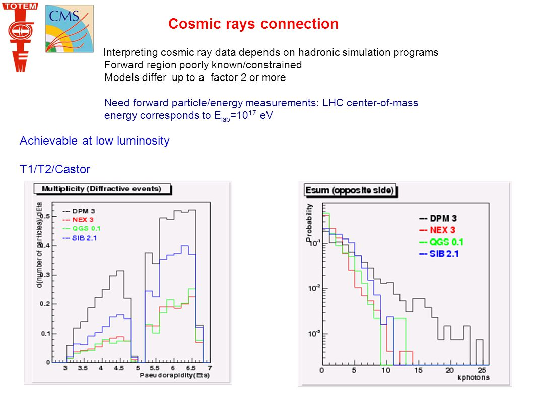 Cosmic rays connection Interpreting cosmic ray data depends on hadronic simulation programs Forward region poorly known/constrained Models differ up to a factor 2 or more Need forward particle/energy measurements: LHC center-of-mass energy corresponds to E lab =10 17 eV Achievable at low luminosity T1/T2/Castor