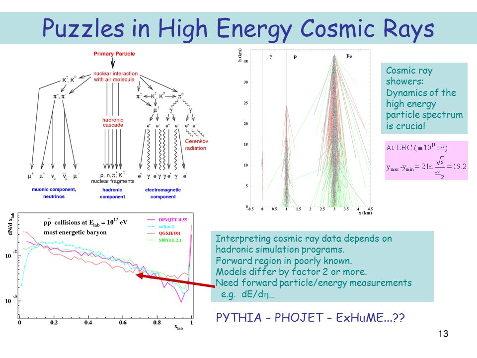 13 Puzzles in High Energy Cosmic Rays Interpreting cosmic ray data depends on hadronic simulation programs. Forward region in poorly known. Models dif