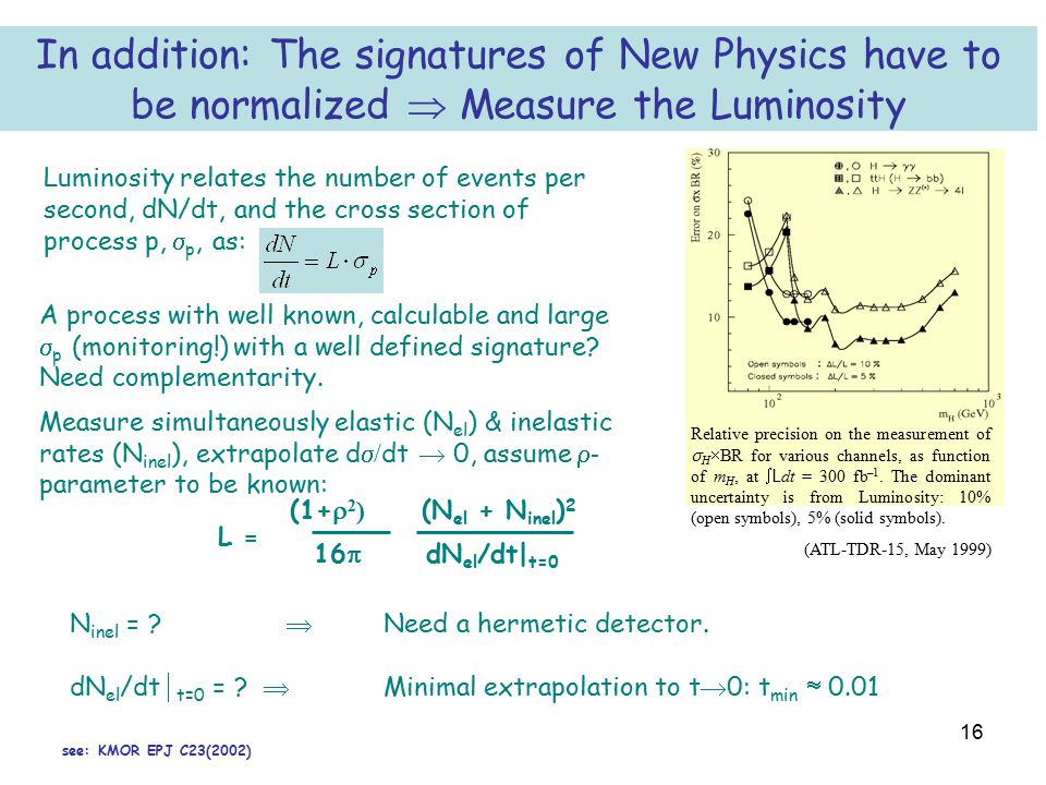 16 In addition: The signatures of New Physics have to be normalized  Measure the Luminosity Luminosity relates the number of events per second, dN/dt, and the cross section of process p,  p, as: A process with well known, calculable and large  p (monitoring!) with a well defined signature.
