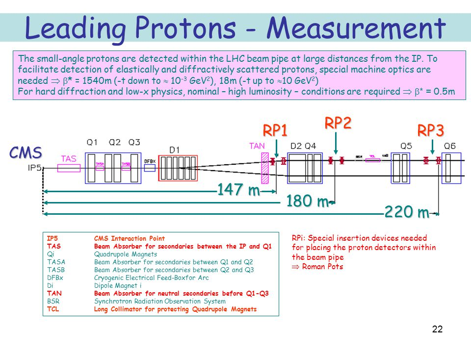 22 Leading Protons - Measurement RP1 RP2 RP3 220 m 180 m 147 m IP5CMS Interaction Point TAS Beam Absorber for secondaries between the IP and Q1 Qi Qua