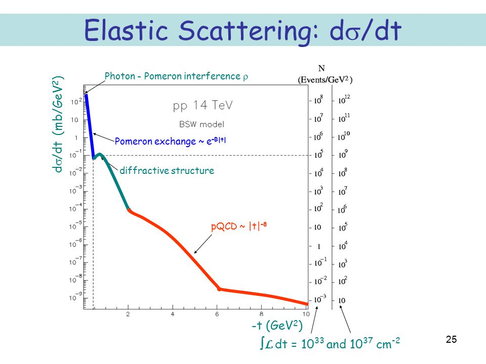 25 Pomeron exchange ~ e –B|t| diffractive structure Photon - Pomeron interference   L dt = 10 33 and 10 37 cm -2 pQCD ~ |t| –8 Elastic Scattering: d