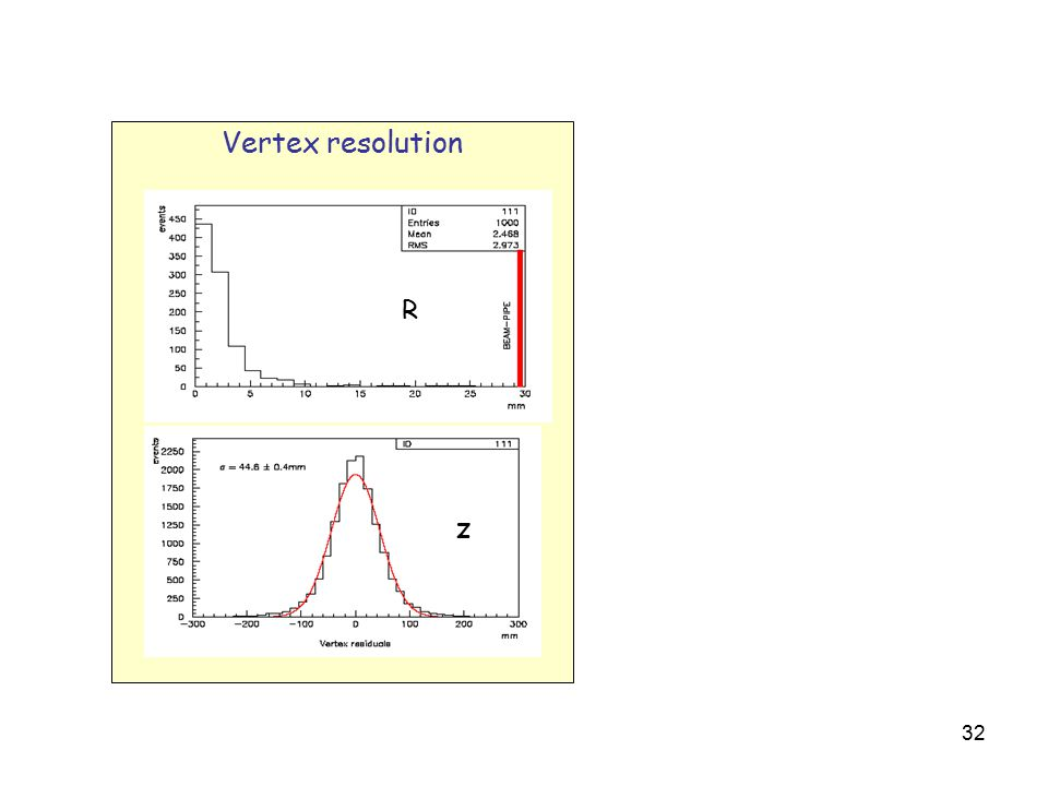 32 Vertex resolution R z
