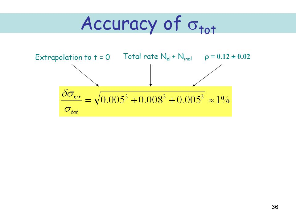 36 Accuracy of  tot Extrapolation to t = 0 Total rate N el + N inel  = 0.12 ± 0.02