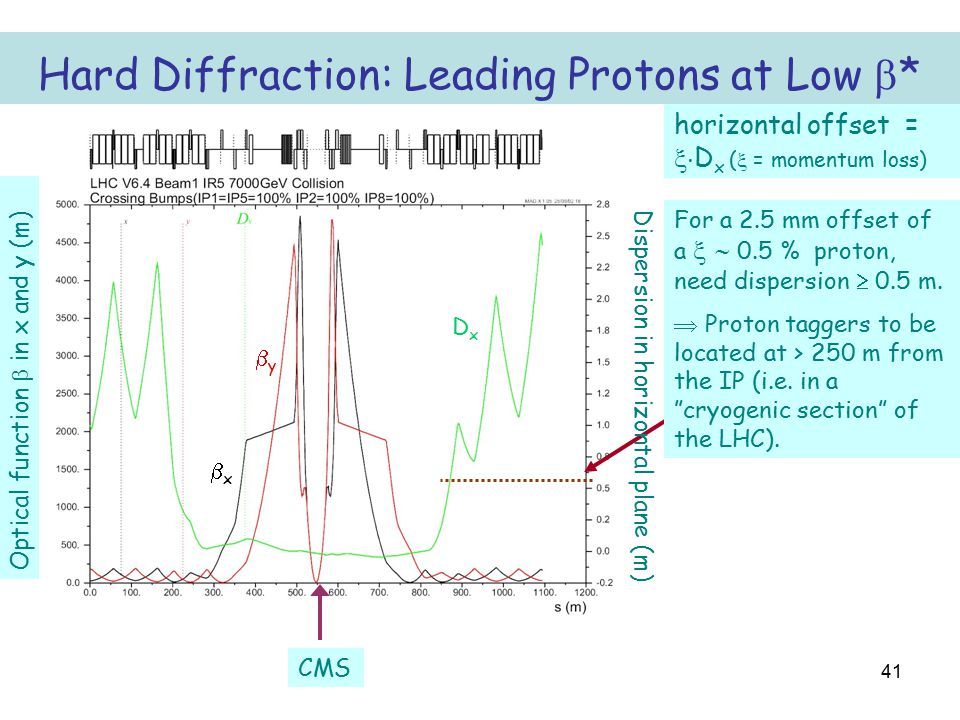 41 Hard Diffraction: Leading Protons at Low  * CMS Dispersion in horizontal plane (m) xx Optical function  in x and y (m) For a 2.5 mm offset of a   0.5 % proton, need dispersion  0.5 m.