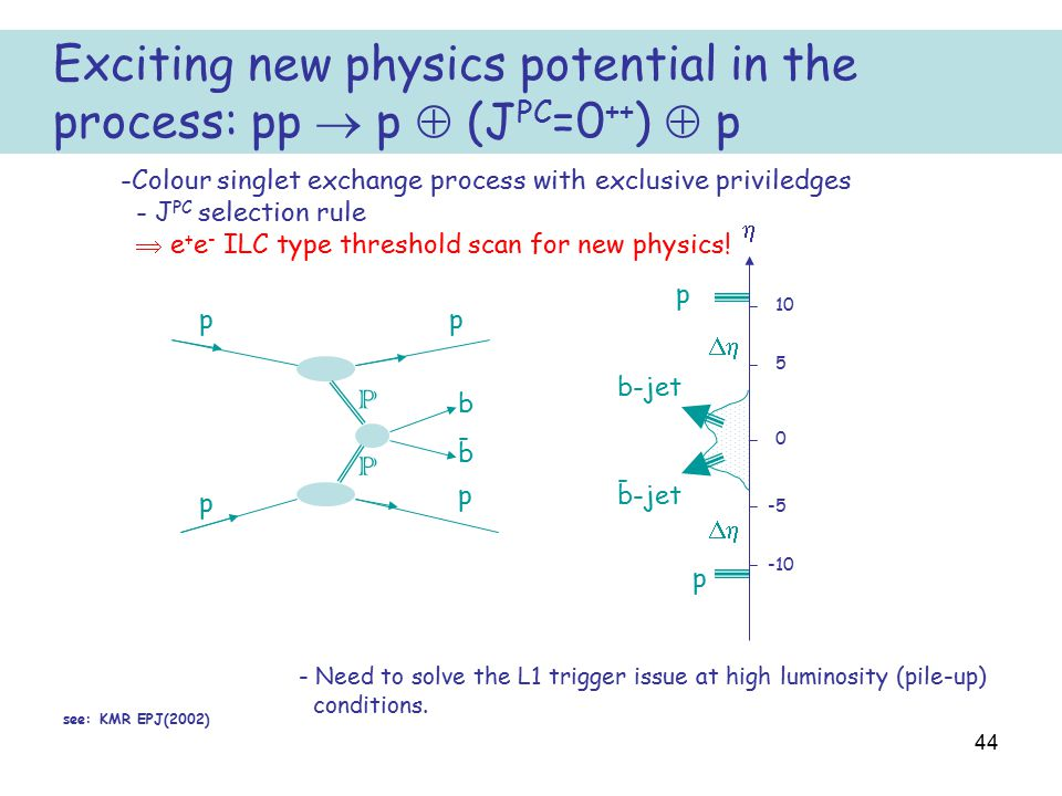 44 Exciting new physics potential in the process: pp  p  (J PC =0 ++ )  p p p b-jet   p p p p b b 0 5 -5 10 -10 - - P P -Colour singlet exchange
