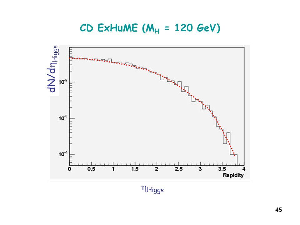 45 CD ExHuME (M H = 120 GeV)  Higgs dN/d  Higgs