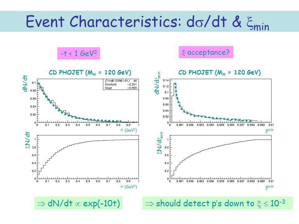 46 Event Characteristics: d  /dt &  min dN/dt  N/dt dN/d  min  N/d  min -t (GeV 2 )  min CD PHOJET (M H = 120 GeV)  dN/dt  exp(-10t)  should detect p's down to   10 -3 -t < 1 GeV 2  acceptance