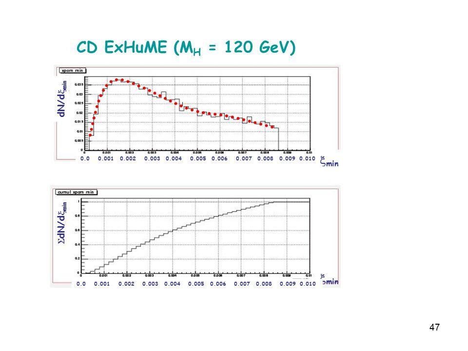 47  min dN/d  min  dN/d  min  min CD ExHuME (M H = 120 GeV) 0.0 0.001 0.002 0.003 0.004 0.005 0.006 0.007 0.008 0.009 0.010