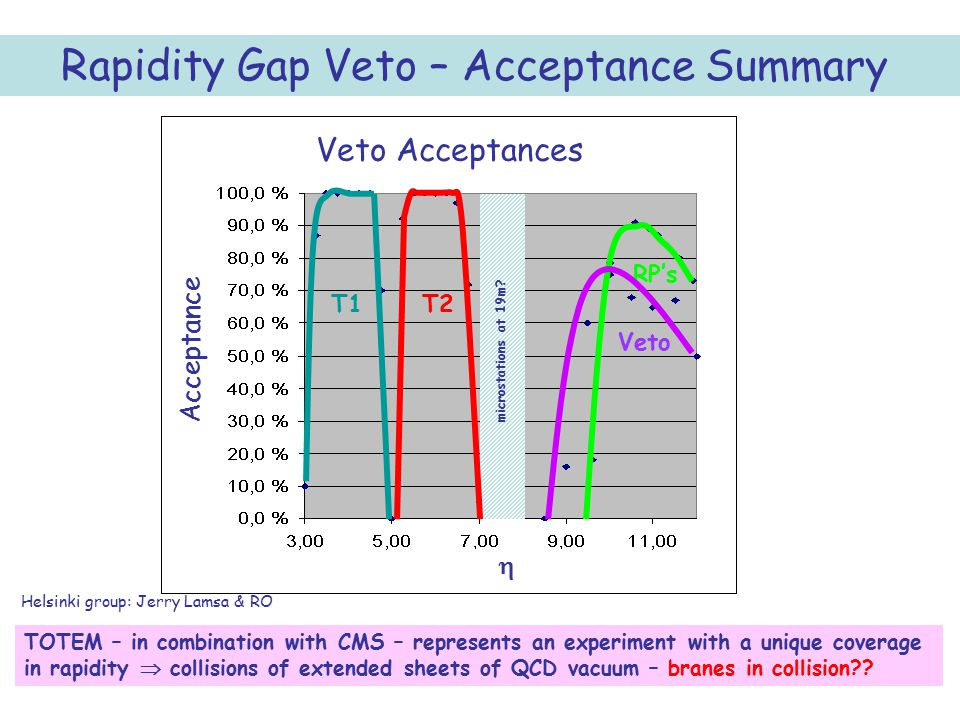 53 Rapidity Gap Veto – Acceptance Summary TOTEM – in combination with CMS – represents an experiment with a unique coverage in rapidity  collisions o