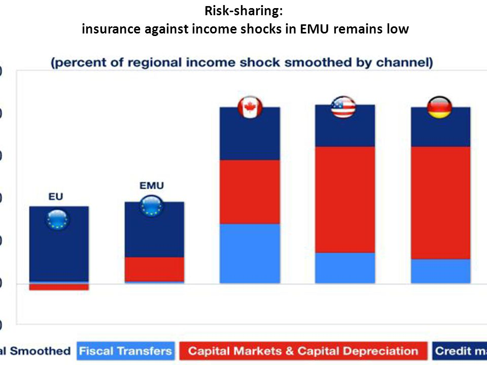 Risk-sharing: insurance against income shocks in EMU remains low