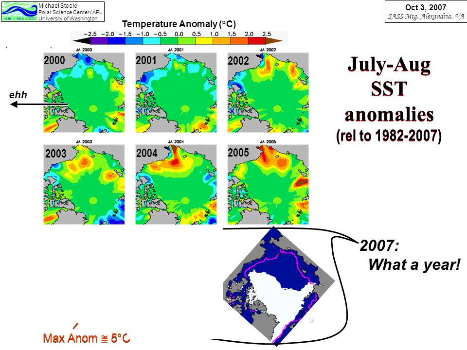Michael Steele Polar Science Center / APL University of Washington Oct 3, 2007 SASS Mtg, Alexandria, VA July-Aug SST anomalies (rel to 1982-2007) Temperature Anomaly (  C) 20002001 2002 2005 2004 2003 2006 2007 ehh 2007: What a year.