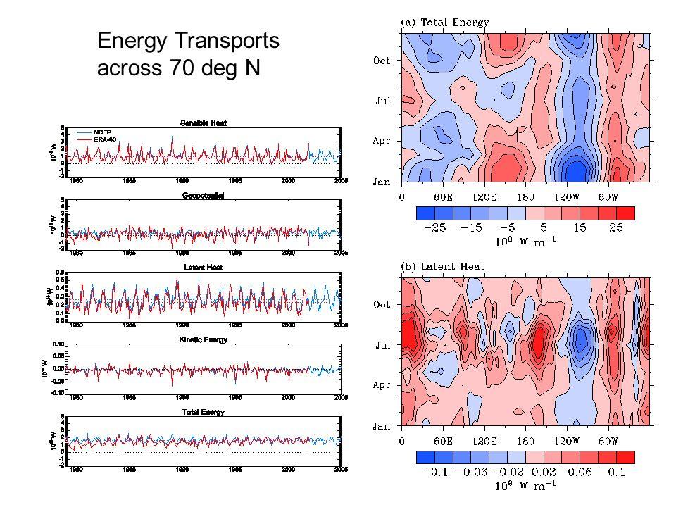 Energy Transports across 70 deg N
