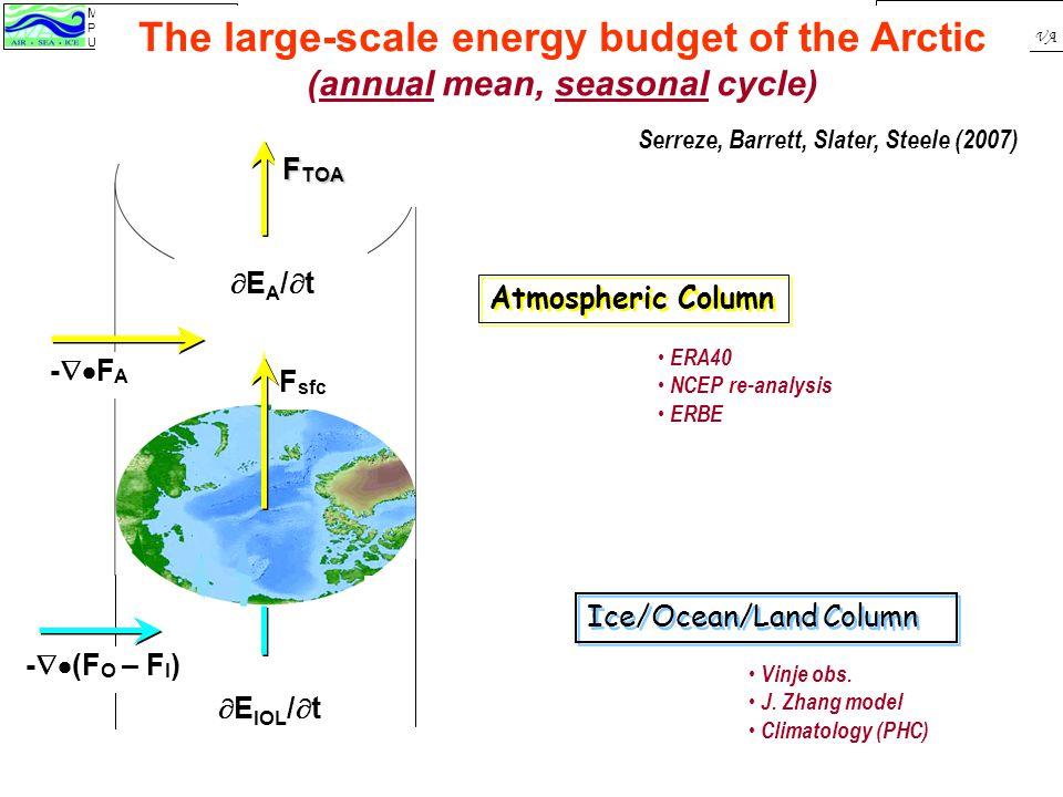 Michael Steele Polar Science Center / APL University of Washington Oct 3, 2007 SASS Mtg, Alexandria, VA -  F A F sfc EA/tEA/t The large-scale energy budget of the Arctic (annual mean, seasonal cycle) Serreze, Barrett, Slater, Steele (2007) Atmospheric Column  E IOL /  t -  (F O – F I ) Ice/Ocean/Land Column ERA40 NCEP re-analysis ERBE Vinje obs.