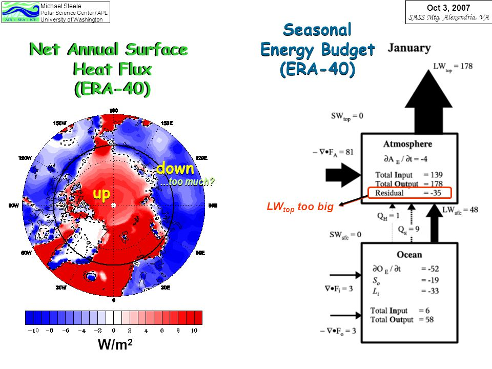 Michael Steele Polar Science Center / APL University of Washington Oct 3, 2007 SASS Mtg, Alexandria, VA Net Annual Surface Heat Flux (ERA-40) Net Annual Surface Heat Flux (ERA-40) W/m 2 up down …too much.