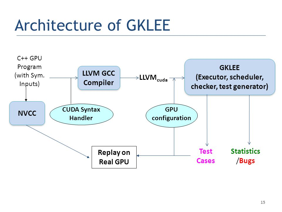 15 Architecture of GKLEE LLVM GCC Compiler GKLEE (Executor, scheduler, checker, test generator) GKLEE (Executor, scheduler, checker, test generator) C++ GPU Program (with Sym.