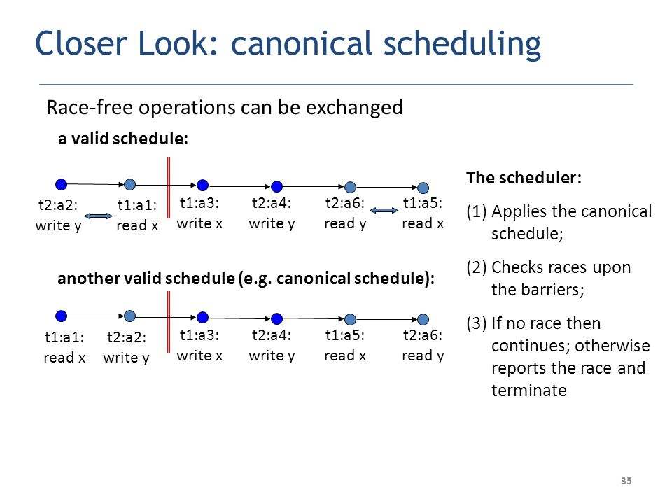 35 Closer Look: canonical scheduling Race-free operations can be exchanged another valid schedule (e.g.