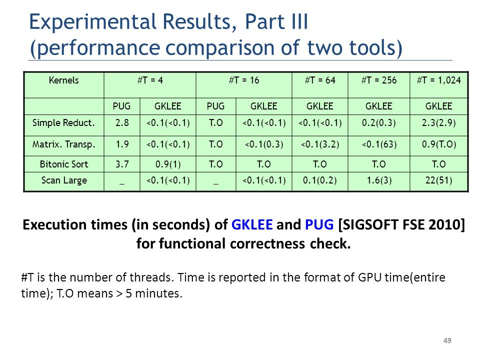 49 Experimental Results, Part III (performance comparison of two tools) Execution times (in seconds) of GKLEE and PUG [SIGSOFT FSE 2010] for functional correctness check.