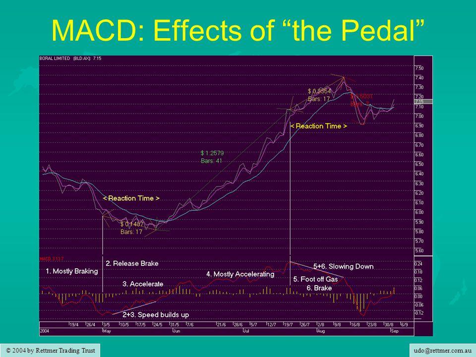 udo@rettmer.com.au © 2004 by Rettmer Trading Trust MACD: Effects of the Pedal