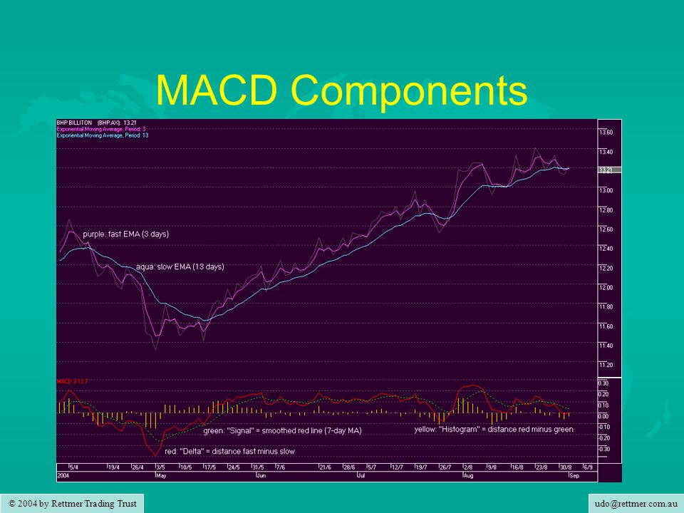 udo@rettmer.com.au © 2004 by Rettmer Trading Trust MACD Components