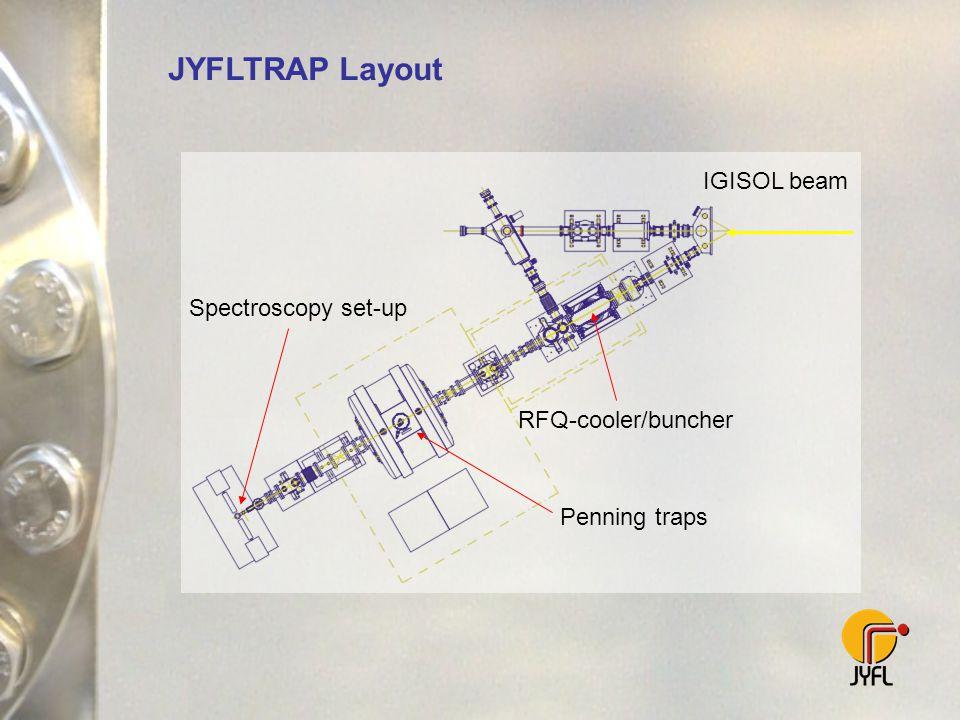 JYFLTRAP Layout RFQ-cooler/buncher Penning traps Spectroscopy set-up IGISOL beam