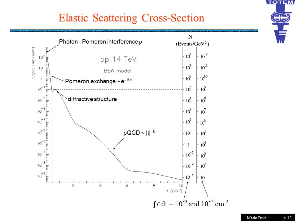 p. 13Mario Deile – Pomeron exchange ~ e –B|t| diffractive structure Photon - Pomeron interference   L dt = 10 33 and 10 37 cm -2 pQCD ~ |t| –8 Elast