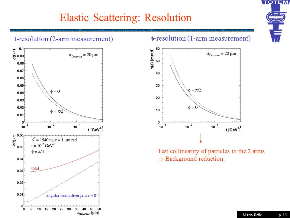 p. 15Mario Deile – Elastic Scattering: Resolution t-resolution (2-arm measurement)  -resolution (1-arm measurement) Test collinearity of particles in