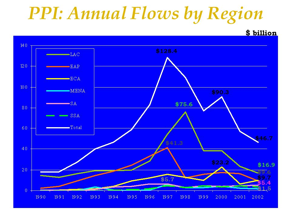 PPI: Annual Flows by Region $ billion $128.4 $46.7 $75.6 $16.9 $41.3 $9.6 $90.3 $9.7 $5.4 $1.5 $23.2 $5.7