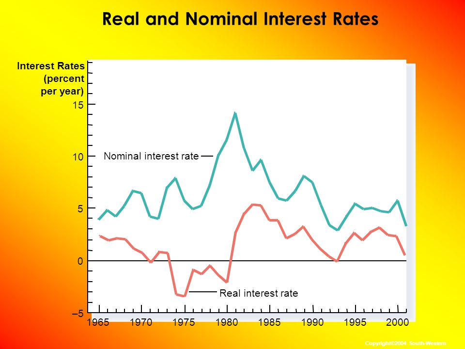 Real and Nominal Interest Rates 1965 Interest Rates (percent per year) 15 Real interest rate 10 5 0 –5 1970197519801985199019952000 Nominal interest rate Copyright©2004 South-Western