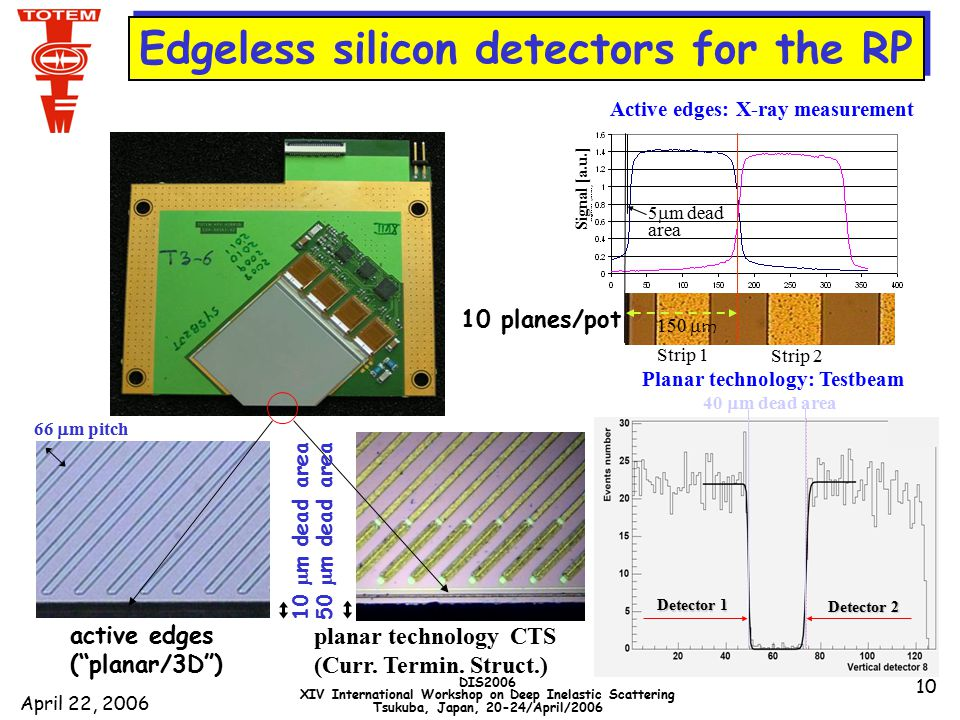 April 22, 2006 DIS2006 XIV International Workshop on Deep Inelastic Scattering Tsukuba, Japan, 20-24/April/2006 10 Planar technology: Testbeam 40  m dead area Detector 1 Detector 2 active edges ( planar/3D ) planar technology CTS (Curr.