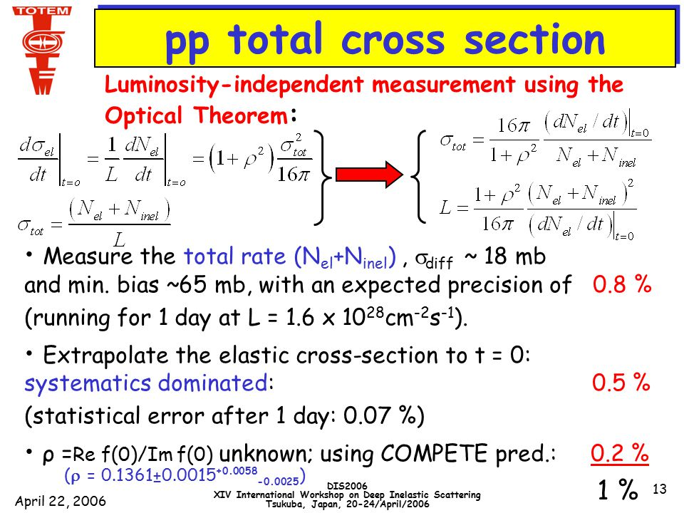 April 22, 2006 DIS2006 XIV International Workshop on Deep Inelastic Scattering Tsukuba, Japan, 20-24/April/2006 13 pp total Cross-Section Measure the total rate (N el +N inel ),  diff ~ 18 mb and min.